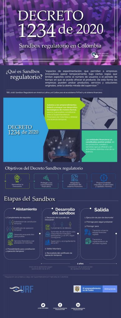 Decreto 1234 de 2020 Sandbox regulatorio
