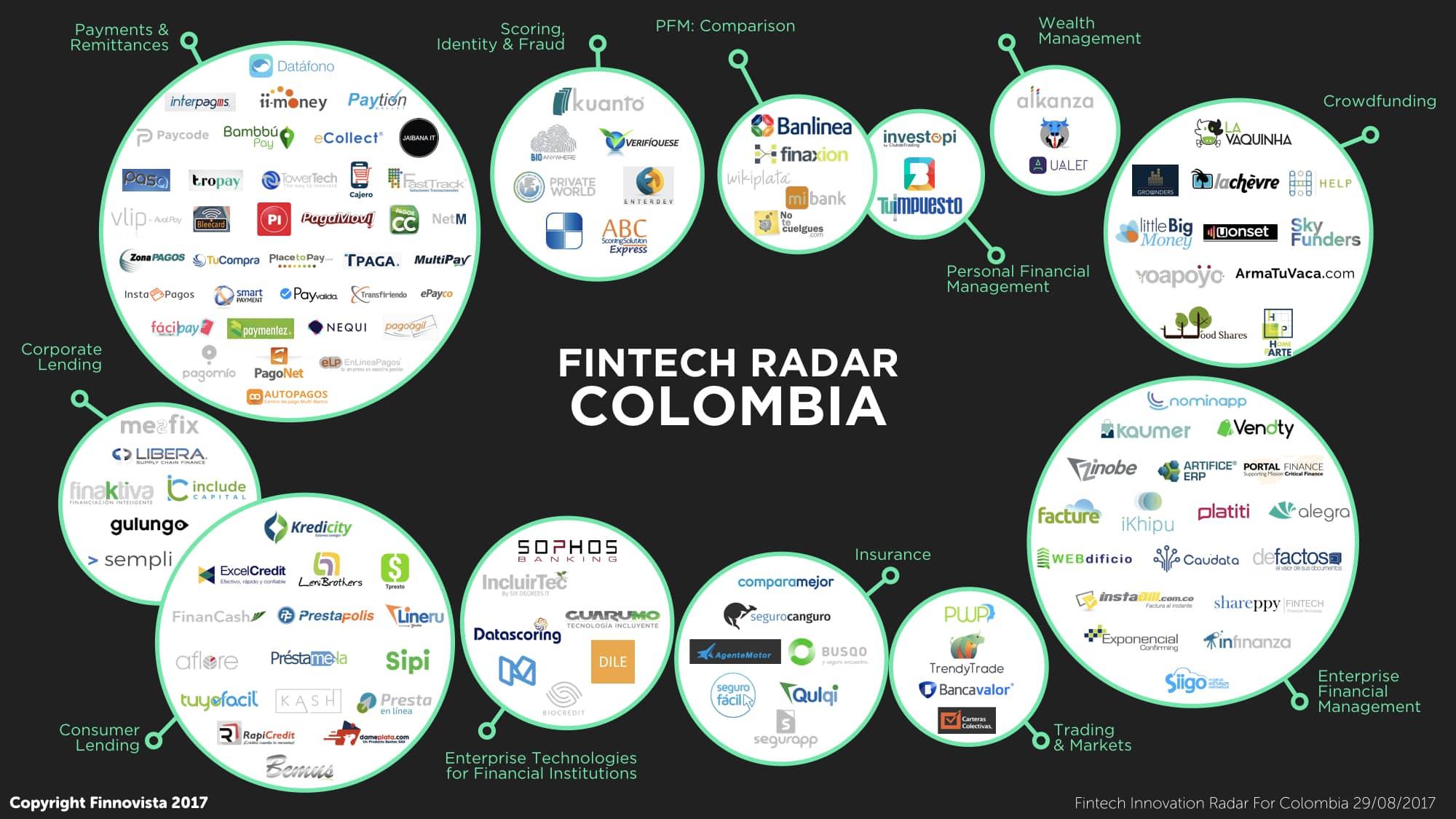 Mapa fintech Colombia