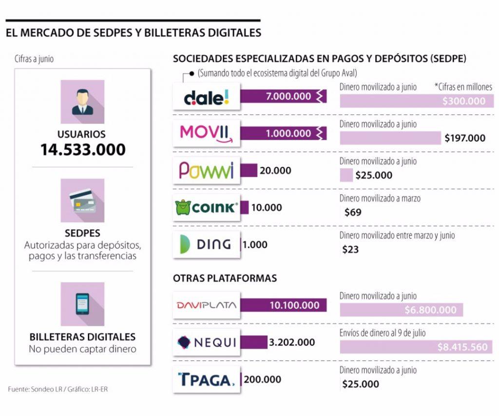 billeteras digitales colombia