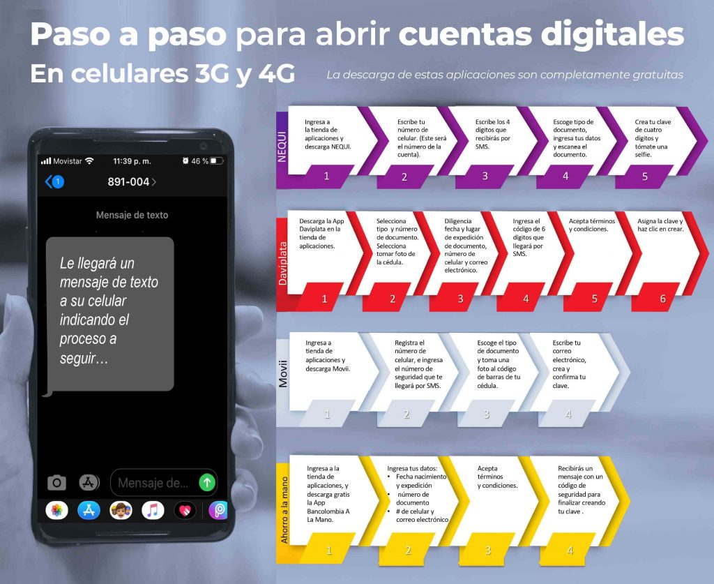 cobrar ingreso solidario en billeteras digitales